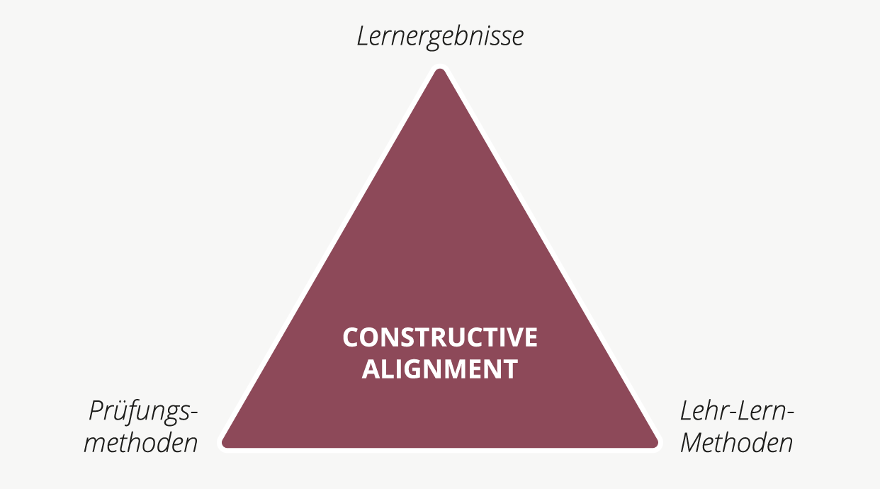 Darstellung des Constructive Alignments nach Biggs (1996)