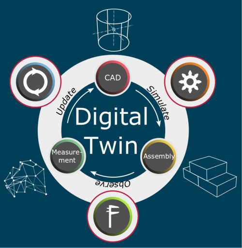 digitaltwin