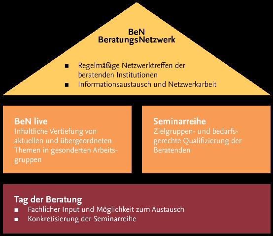 Übersicht Beratungsnetzwerk BeN