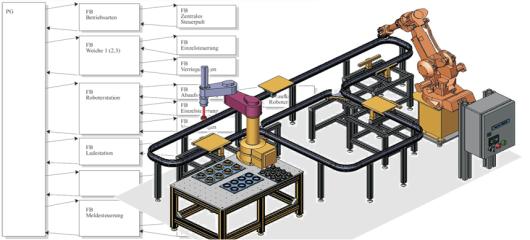 Fertigungsautomatisierung