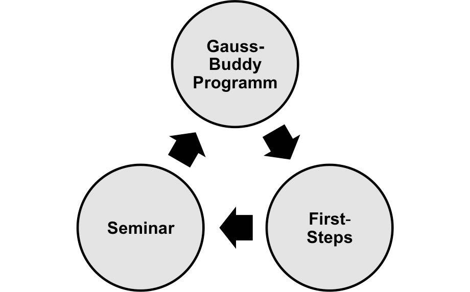 Zusammenhang Gauss Buddy, Seminar, first steps