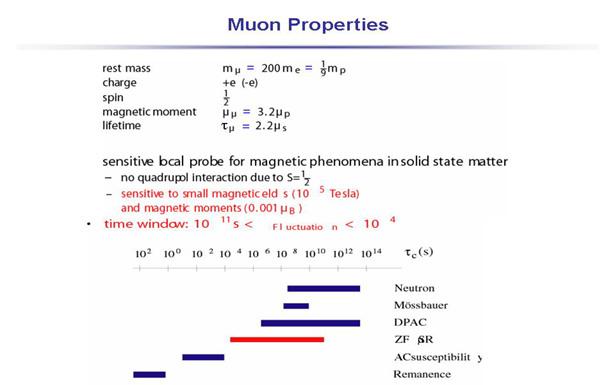 Myon Properties