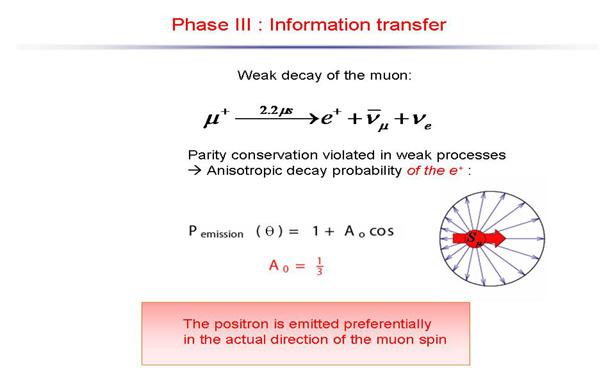 Myon Methode 4