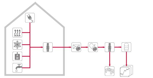 Schema Einfaches Monitoring