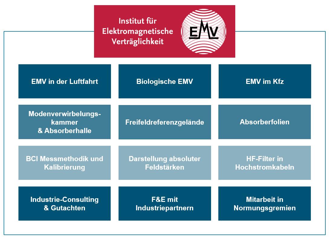 Übersicht EMV Disziplinen