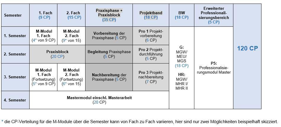 Studienverlaufsplan GHR300