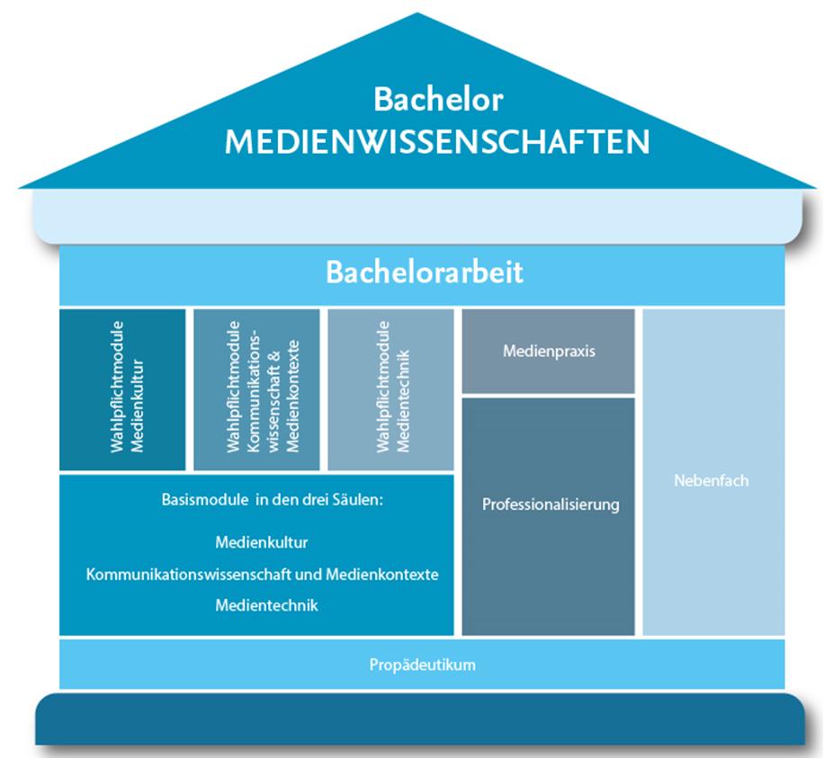 BA Medienwissenschaften