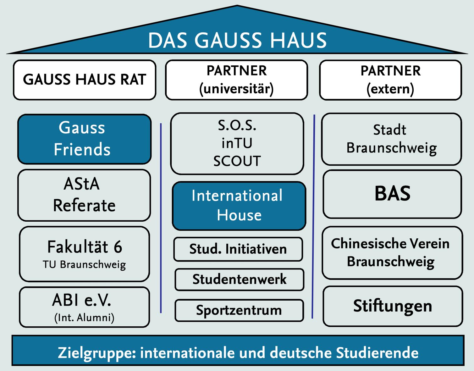 Gauss Haus Strucktur