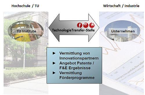 Grafik Vermittlung von Innovationspartnern