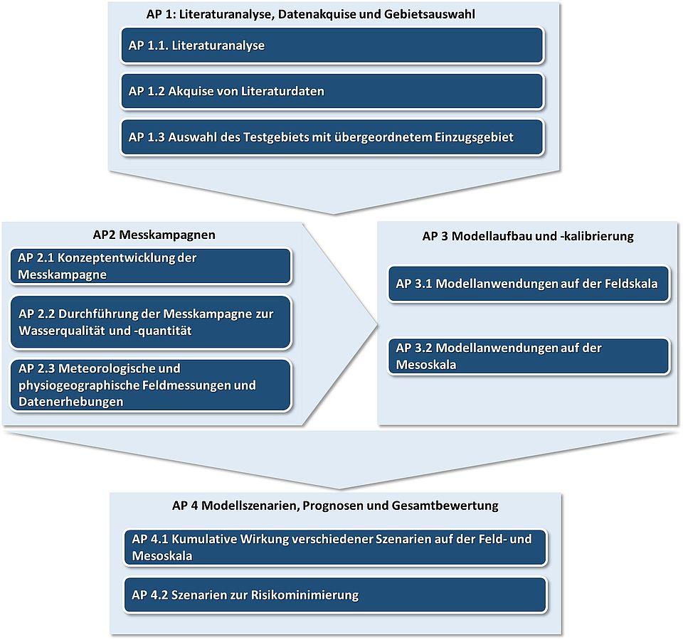 Abbildung: Projektstruktur und Vernetzung der Arbeitspakete.