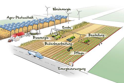 Energy 4 agri