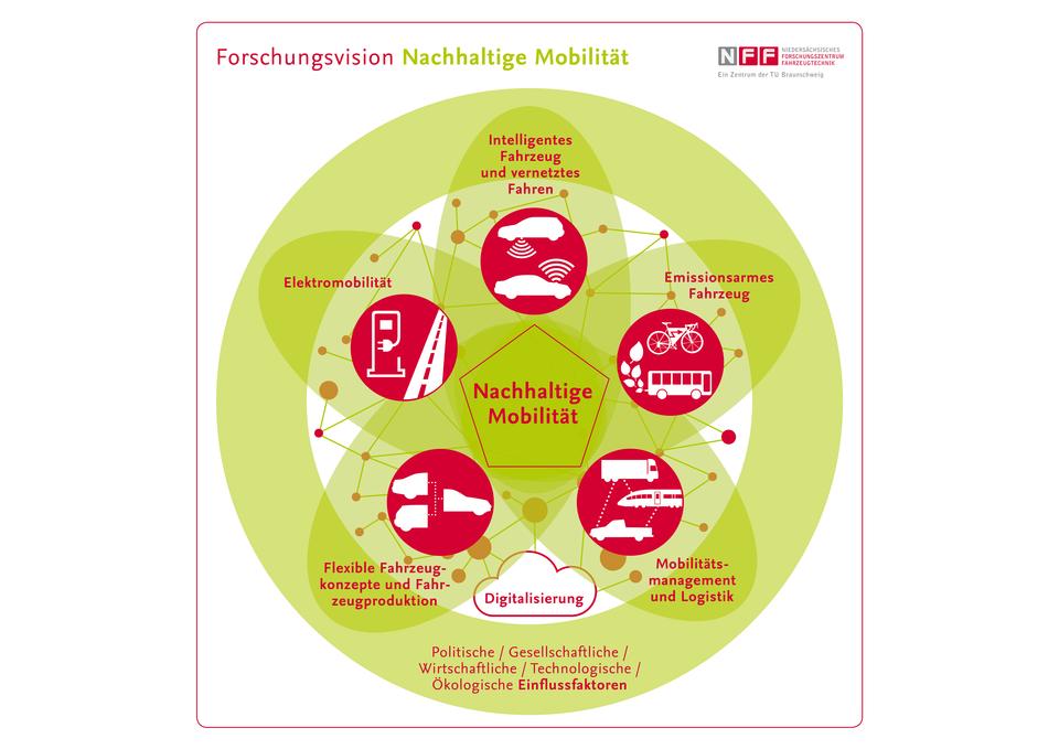 NFF-Forschungsvision zur Nachhaltigen Mobilität